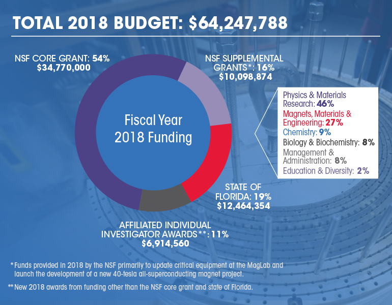 2018 MagLab Funding Chart