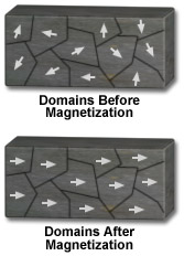 Magnetic domains.