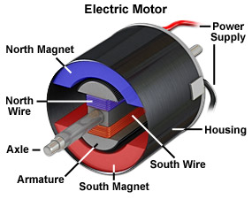magnets electricmotor magnets from mini to mighty maglab