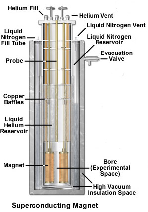 A superconducting magnet.