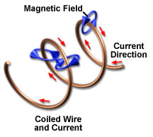 Coiled wire and magnetic fields.