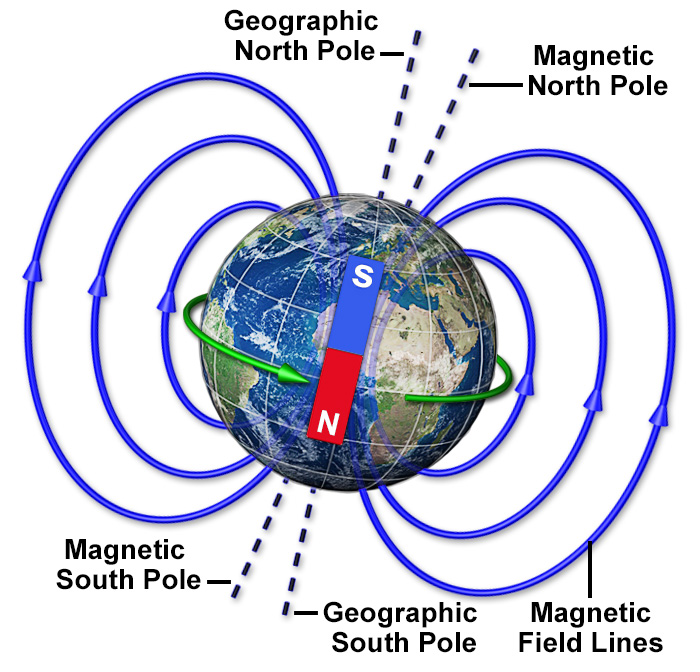 magnetic north pole