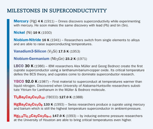 Superconductivity 101 - MagLab