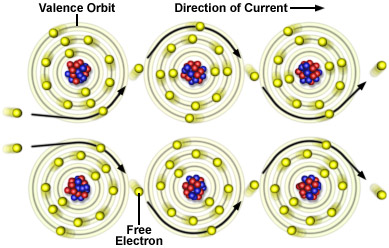 Free electrons moving among aluminum atoms