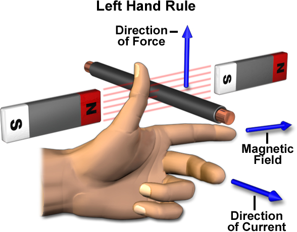 Right and Left Hand Rules - MagLab