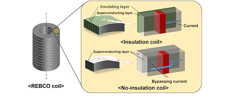 Design of no-insulation magnet