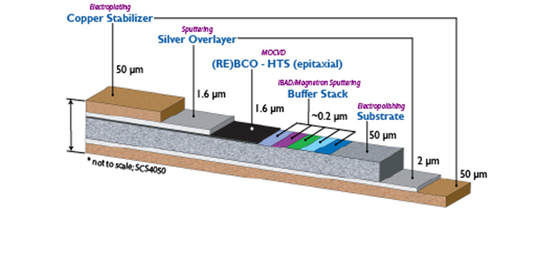 Schematic cross-section of the multi-layer REBCO tape conductor in which the REBCO layer is less than 1% of the total thickness of the tape.