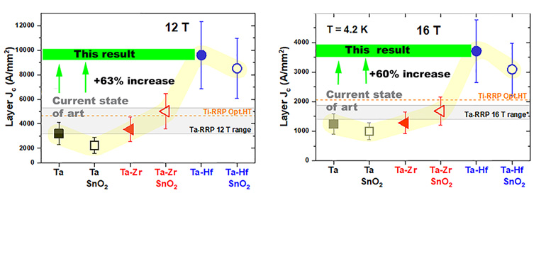 Layer critical current density, Jc, in a variety of variants of Nb3Sn monofilament wires fabricated to include Tantalum (Ta), Zirconium (Zr) and Hafnium (Hf) additions, both with and without SnO2 suitable for internal oxidation of the Zr and Hf.