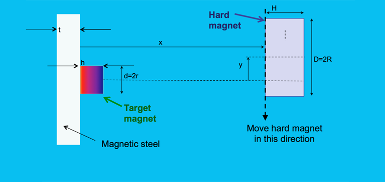 Diagram of detaching magnets from steel panels.