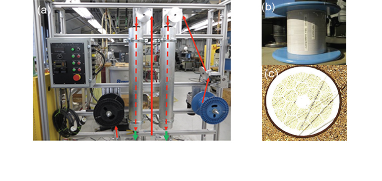 (a) The Bi-2212 insulation system. (b) Insulated conductor on a spool. (c) Cross-section of the 0.8mm diameter Bi-2212 wire featuring a particularly thick layer of insulation.