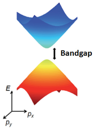 Energy spectrum of graphene with a bandgap.