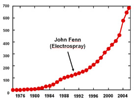 The number of FT-ICR instruments in the world has soared since its invention in 1973.