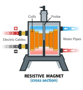 Resistive magnet (cross section)