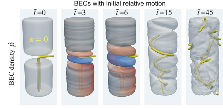 The team's numerical modelling predicted the effects of a rotating drop of Bose-Einstein condensate (the lower shape) merging with a static drop (above it). A corkscrew-like structure reflecting the evolving condensate density emerged, showing an entirely different mechanism of transferring rotation than exists in classical fluids.