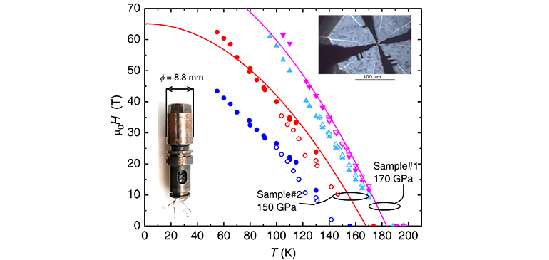 Superconducting upper critical fields as a function of temperature for two samples under pressures of 150 and 170 GPa.