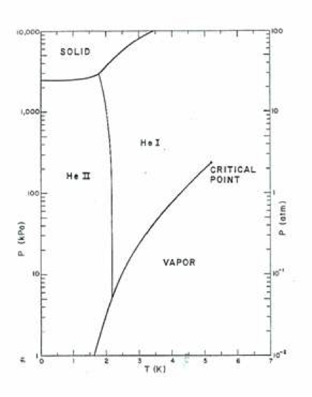 Phase diagram of liquid helium