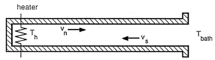 Schematic of He II thermal counterflow channel