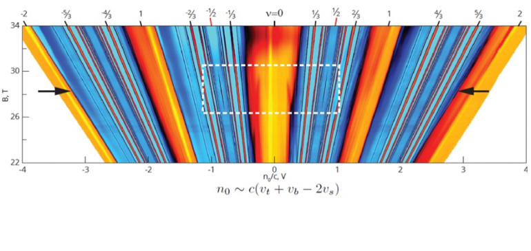 Penetration field capacitance (CP) plotted vs magnetic field (B) and electron density (n0) showing both new and well studied fractional quantum Hall states, which appear as orange and red lines.