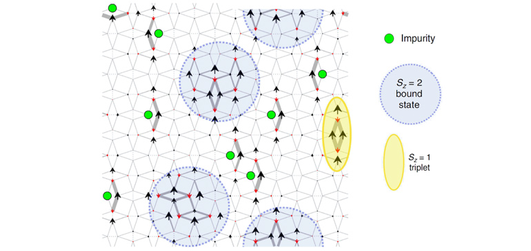 Spin configurations at magnetic fields above 25T
