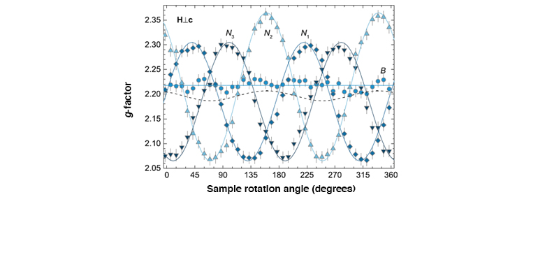 Sample rotation angle (degrees)