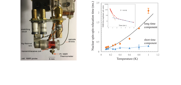 Temperature dependence of NMR relaxation times for helium-3 confined to the interior of MCM-41 nanochannels.