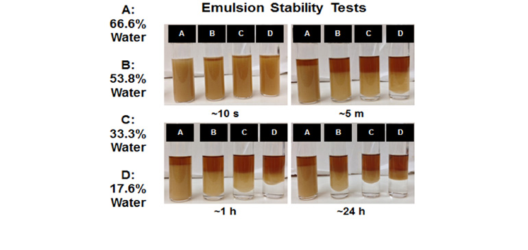 Emulsion tests for hydrophilic fraction of crude oil
