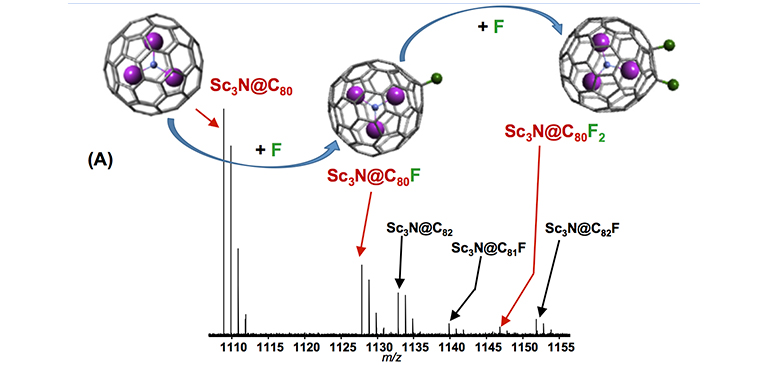 Up to two fluorine atoms are added to the Sc3N@C80 fullerene cage, as shown in this FT-ICR mass spectrum.