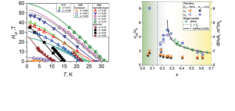 Temperature dependence of the upper critical field in thin films with various doping levels