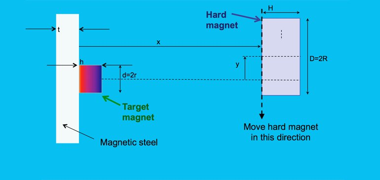 Can you unstick magnets remotely?