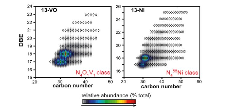Identification of two classes of Ni- and VO-porphyrins by FT-ICR MS.
