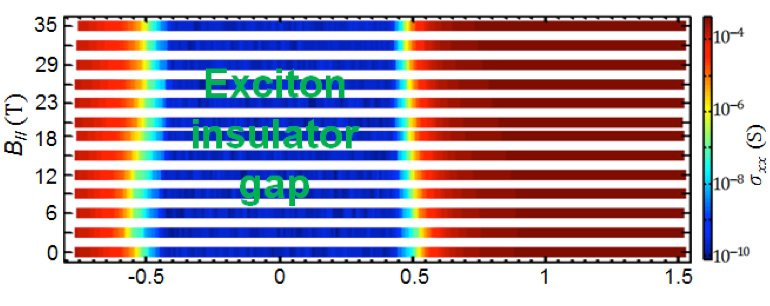 Gate dependence of the conductance for a  macroscopic Corbino device under inplane magnetic field from 0 T to 35T.