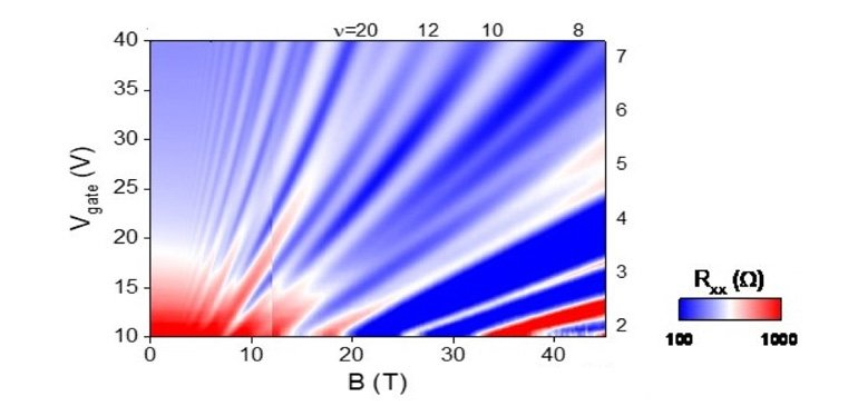 Quantum Hall Effect in Tellurene, tuned by a Gate Voltage