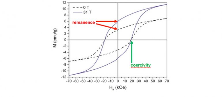 Two room-temperature hysteresis loops for samples with the same nominal chemistry of Mn0.8Ga0.2 that have been processed in two contrasting ways.