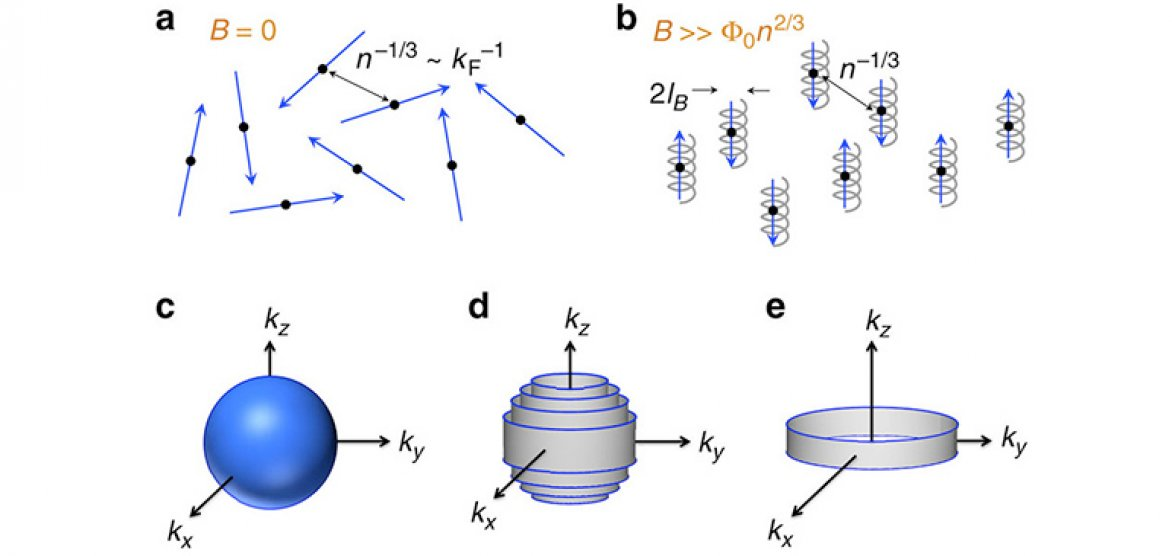 Electrons At Extreme Quantum Limit Form New Kind Of State Maglab