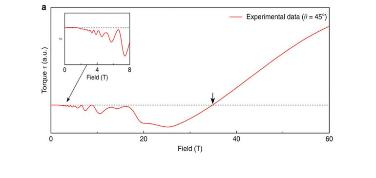 The torque of NbAs measured in high fields.