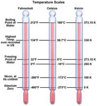 Kelvin Temperature Scale