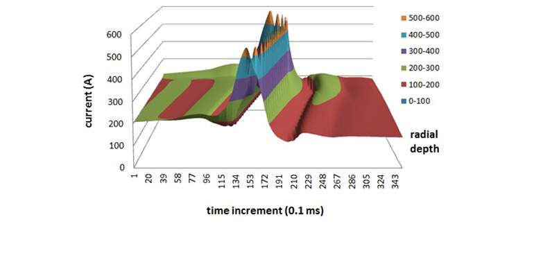 Transient circumferential solenoid current revealed by the analysis.