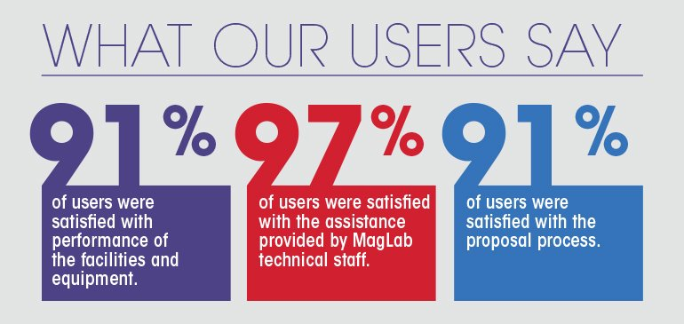 The 2018 user survey indicated a high level of satisfaction with MagLab facilities and staff.