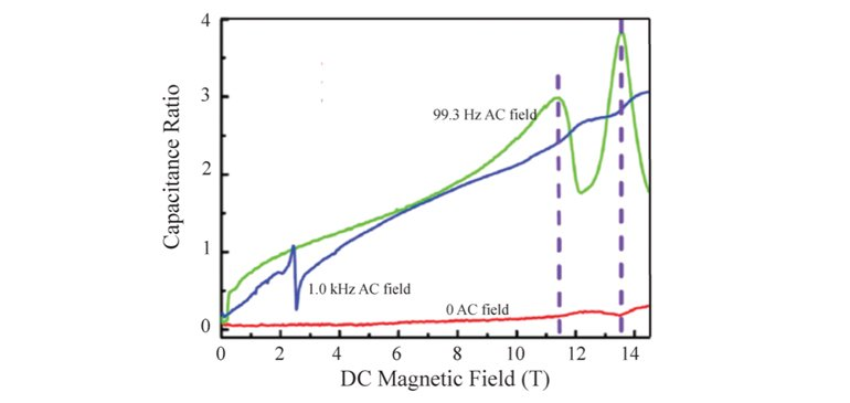 Magnetic-field-induced changes in the dielectric constant of Br-doped DTN at very low temperatures as a function of applied DC magnetic field at 20 mK.