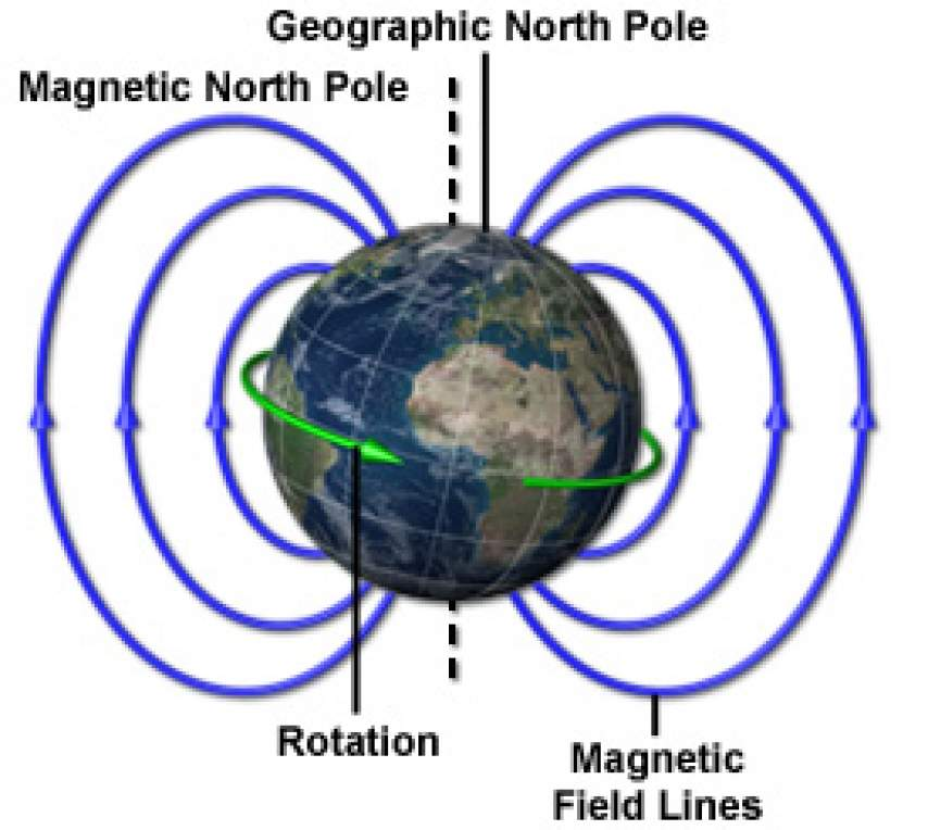 Magnetic Field Maglab