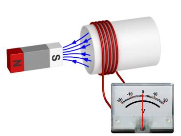 Illustration of electromagnetic deflection