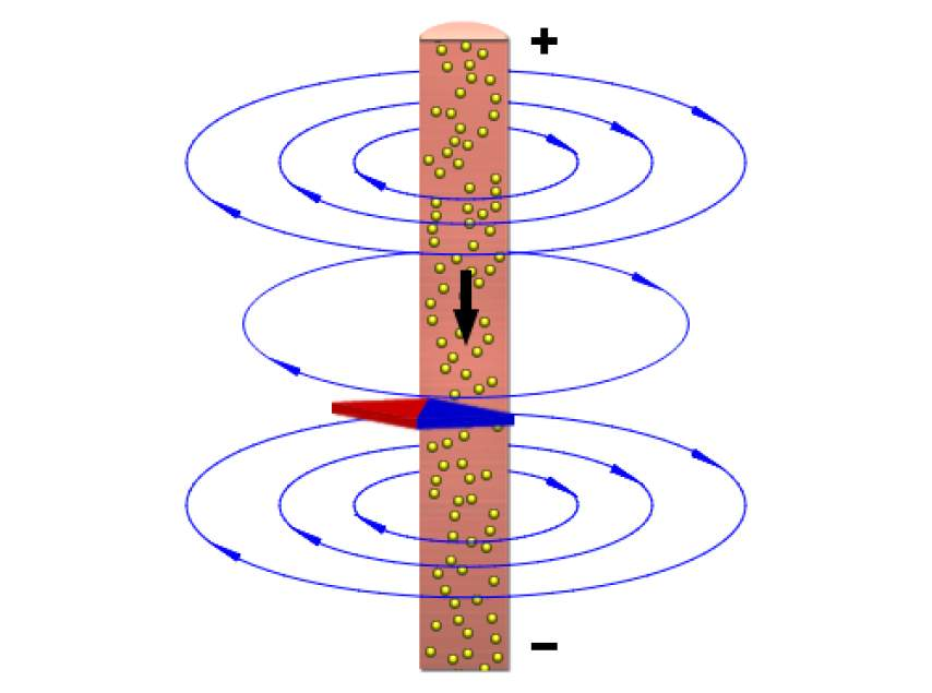 Magnetic Field Lines For A Wire Magnetic Field ...