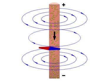 Illustration of a magnetic field around a wire