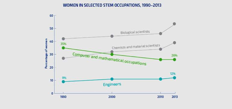 Graph of women in selected stem occupations, 1990-2013.
