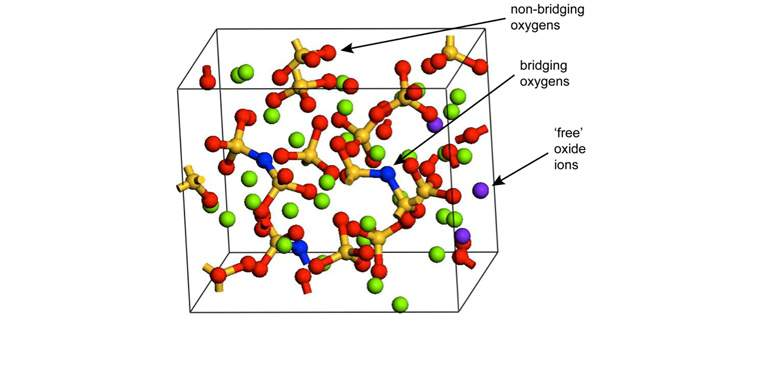 Atomic model of glass showing non-bridging and bridging oxygens, and 'free' oxide ions.